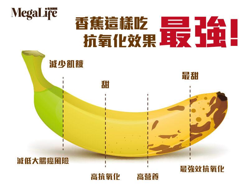 「megalife 香蕉」的圖片搜尋結果